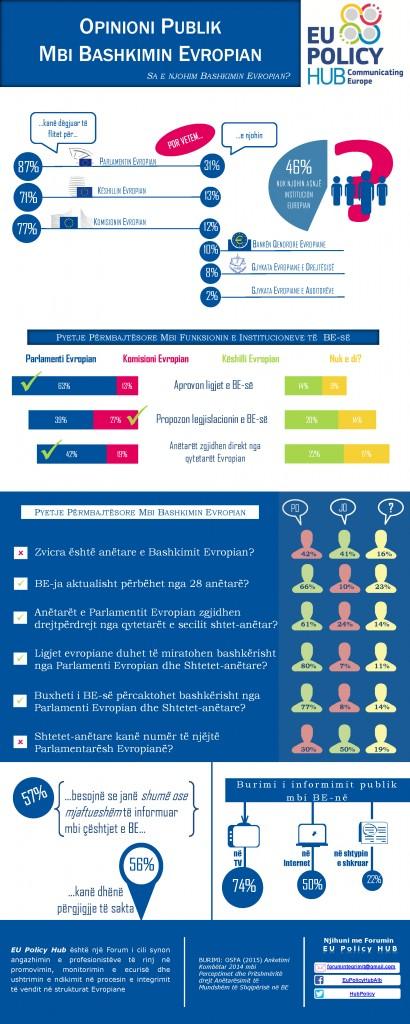 Perceptimi Publik mbi BEne