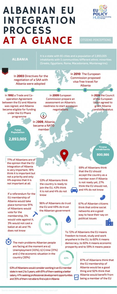THE PROCESS OF ALBANIAN INTEGRATION INTO EU AT A GLANCE